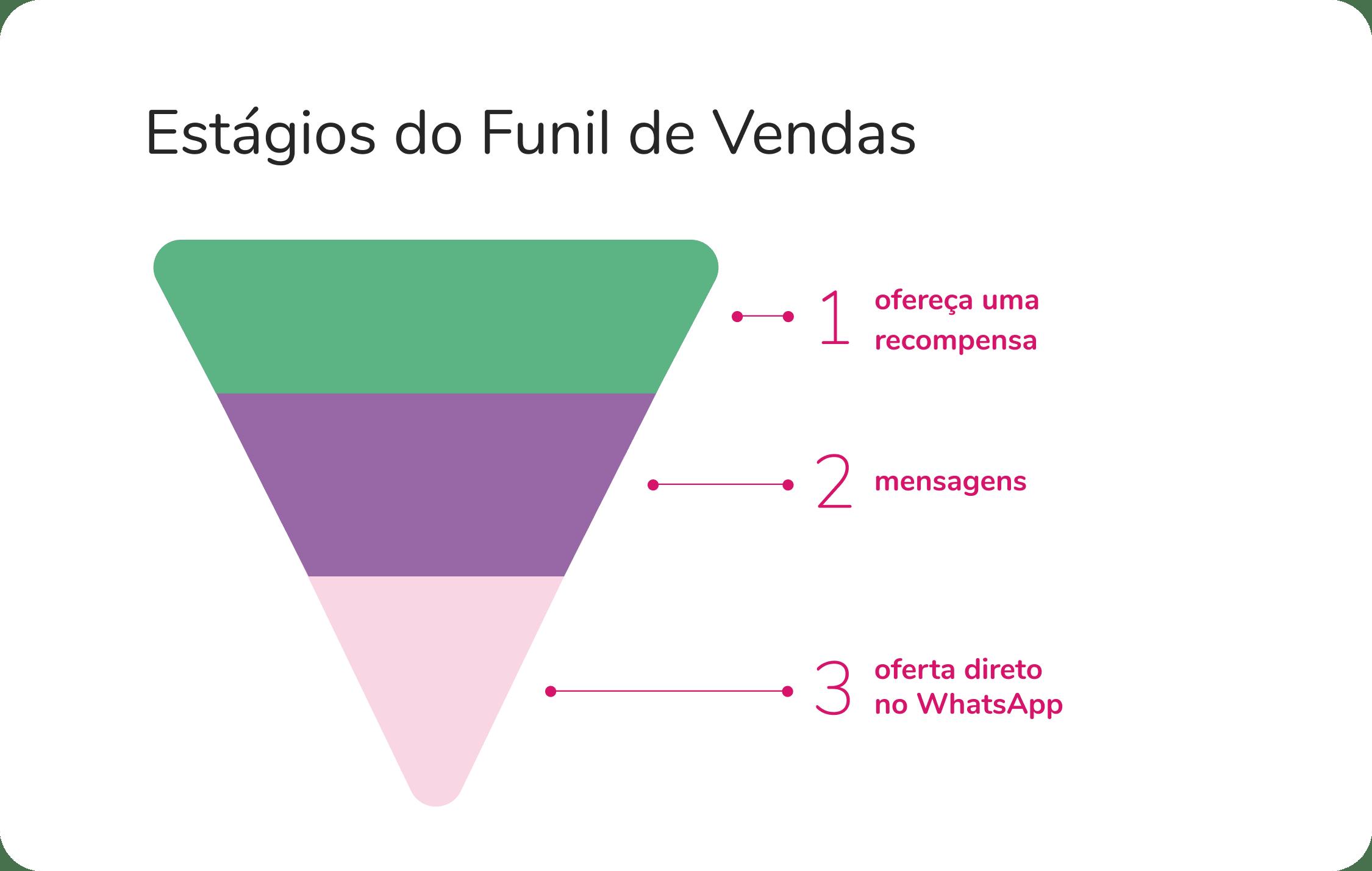 Como estruturar funil de vendas no WhatsApp (com templates)